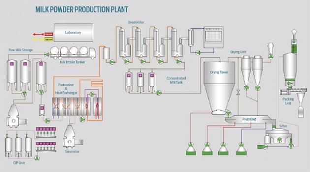 turnkey_milk_powder_plant_setup_640-630x350