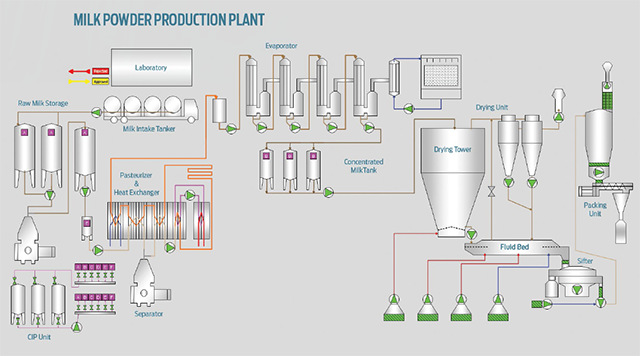 turnkey_milk_powder_plant_setup_640